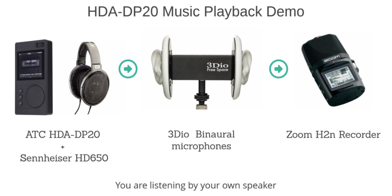 HDA-DP20 Sound Performance